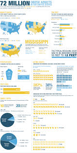 obesity in america by the numbers npr statistics of obesity in america