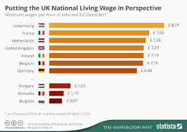 Chart Uk National Living Wage Compared To Minimum Wages