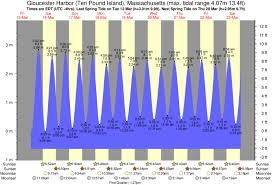 Tide Chart Coronado Tide Graph For Gloucester Harbor Ten Pound Island