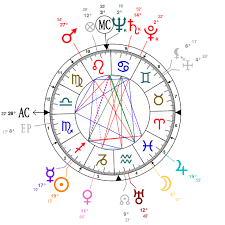 Frank Sinatra Birth Chart Astrology And Natal Chart Of Frank Sinatra Born On 1915 12 12