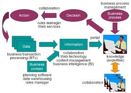Case study related to knowledge management   Order Custom Essay Online               Office Automation diag