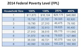 2014 Federal Poverty Guidelines Comrade Financial Group
