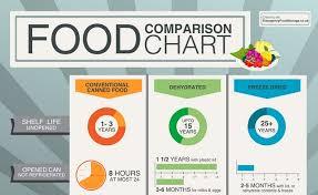 Food Comparison Chart Food Comparison Chart Infographic Visualistan