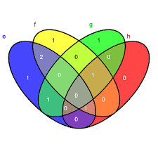 venny  pngchris seidel    s venn diagram generator  up to  way  not as pretty as venny   able image text