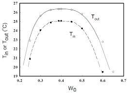 gel volume near the critical point