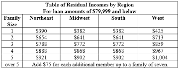Va Residual Income Chart Shows How Much You Need To Be Va
