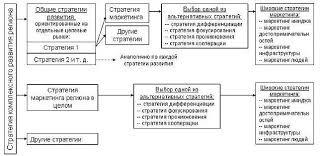 Реферат Разработка стратегии развития города Сибай Республики  Разработка стратегии развития города Сибай Республики Башкортостан