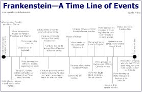 Frankenstein Character Chart 09 September 2008 Hideous Progeny