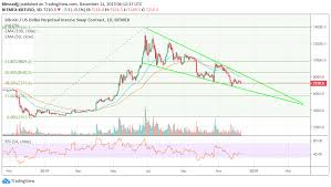 Xbt Analysis Bitcoin Dangles At 7 200 Downtrend Eyes