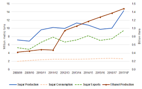 Thai Sugar Price Chart Low Sugar Prices Trigger Thai Export Reduction Mckeany Flavell
