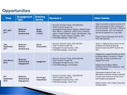 Time Warner Cable Account Overview