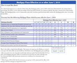 Medicare Supplement Chart Texas Medicare Supplement Insurance Plans Medigap Policies