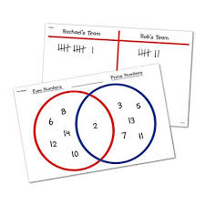 Venn Diagram Pictures Learning Resources Write On And Wipe Off Venn Diagramand T Chart Desk Mats
