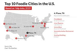 Ten Talents Food Combining Chart Plano Is One Of The Nations Top Foodie Cities Ranked