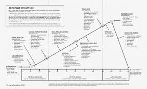 Screenplay Structure Chart How To Create Captivating Character Arcs In Your Screenplay