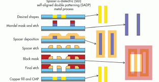 Patterning Inspiration A Look Behind The Mask Of MultiPatterning Electronic Design