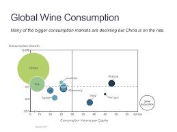 Wine Consumption Bubble Mekko Graphics