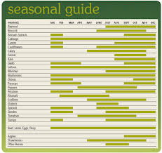 season al seasonal organic guide