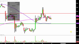 Cloud Peak Energy Inc Cld Stock Chart Technical Analysis For 02 28 2019