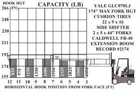 Forklift Load Chart Formula 60 Factual Forklift Lifting Capacity Chart