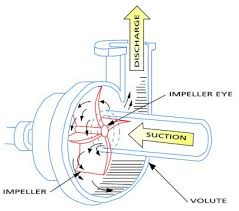 American Turbine Impeller Chart Centrifugal Pumps Selection Guide Engineering360