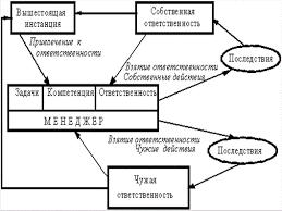 Нравственные Аспекты Взаимодействия Юриста Со Сми Реферат