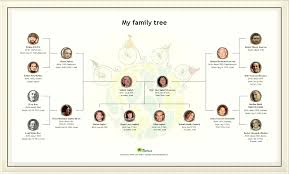 Family Tree Chart Freeware Online Family Tree Maker Printable Co Simple Make A Free