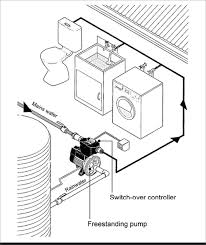 Water filter diagram for kids Fine Sand Freestanding Rainwater Pressure Supply Pump Feeds Rainwater Or Mains Water Through Into Household Non Trafficclubinfo Rainwater Yourhome