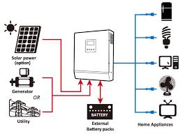 solar inverter working principle of solar inverter Solar Schematic Wiring Diagram images of working principle of solar inverter