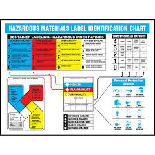 Hazardous Materials Identification Charts English Or Spanish