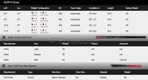 Callaway Razr Fit Adjustment Chart Callaway Xr Driver Adjustment Chart Bedowntowndaytona Com