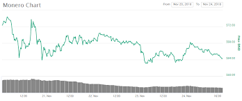 Monero Price Analysis Is A 100 Position Still Possible
