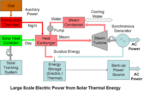 solar power plant block layout block diagram solar energy solar power plant block layout block diagram