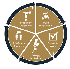 Safe Circle Chart Valaris Safety Environment Health Safety