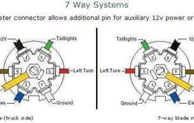 7 blade trailer connector wiring diagram wirdig readingrat net Trailer Plug Wiring Diagram wiring diagram 7 way trailer plug wiring diagram, wiring diagram trailer plug wiring diagram 7 pin