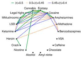 Alcohol Abuse Chart Substance Abuse Wikipedia