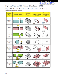Gd T Symbols Charts For Engineering Drawing Drafting Geotol