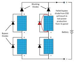 esd failure analysis of pv module diodes and tlp test methods in Solar Panel Diode Diagram figure 2 esd damaged bypass diode fails short, disabling the pv module and lowering solar panel diode connection diagram