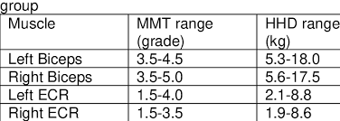 Mmt Grades The Range Of Hhd Strength Scores In Kg Compared With The Mmt