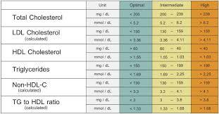 Ldl Cholesterol Levels Chart Cholesterol Levels Chart Lipid Profile Cholesterol Levels