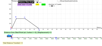 Distance Time Graph For Self Directed Learning Geogebra