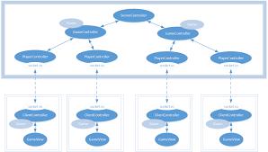Multiplayer Game Server Design
