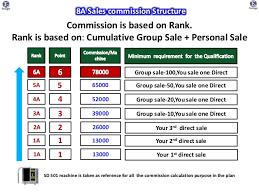 Enagic Compensation Plan Chart Kangen Business Plan India By Navin 7978066594