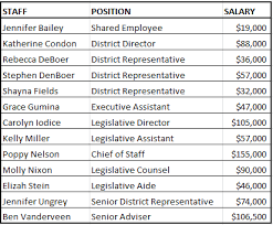 Office Salary Office Salaries Benefits And Expenditures U S Representative
