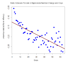 the ratio between the percentage change in the number of s and days passed of the