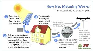 basic wiring diagram solar energy mncenterfornursing com basic wiring diagram solar energy wiring diagram solar panel system fresh graphs circuit wiring diagram home