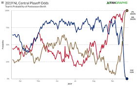 Mlb Race Chart The Chicago Cubs 2019 Mlb Playoff Dreams Are Over The Ringer