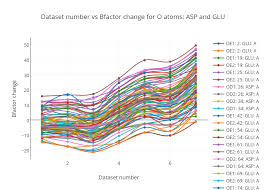 Oe1 Pay Chart Dataset Number Vs Bfactor Change For O Atoms Asp And Glu