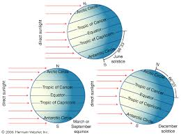 Whats The Difference Between A Solstice And An Equinox