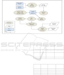 Geospatial Database Design Methodology Gis And Geovisualization Technologies Applied To Rainfall